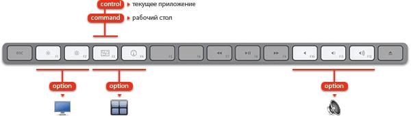 Клавиатурные сокращения для медиа-клавиш на алюминиевой клавиатуре Apple.