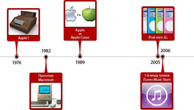 23 февраля в истории Apple.