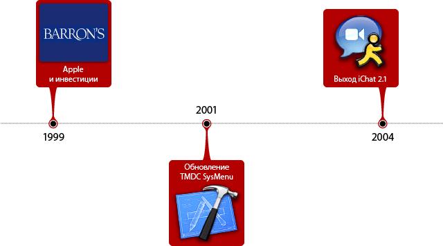 События в истории Apple за 22 марта.