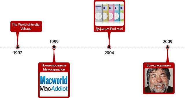 События в истории Apple за 24 марта.