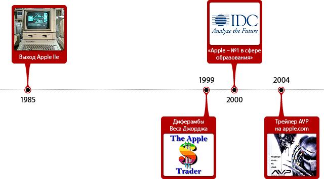 События в истории Apple за 8 марта.