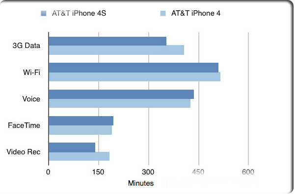 iphone 4s батарея
