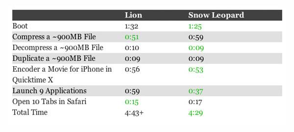 lion vs snow leopard