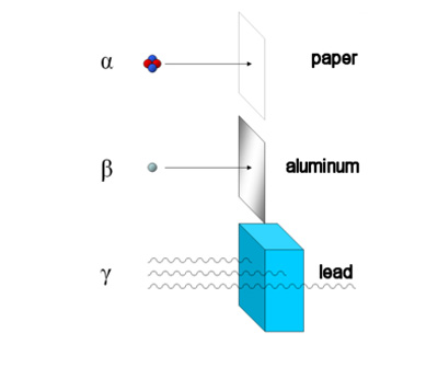 radiation patent