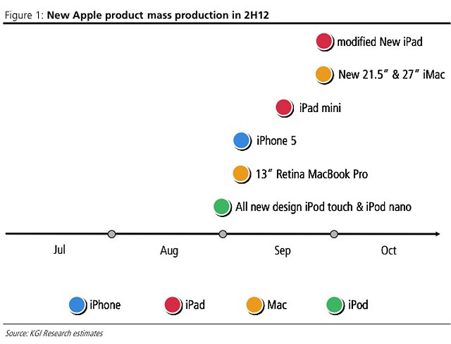 MacBook Pro 13 Retina и новые iMac уже в сентябре