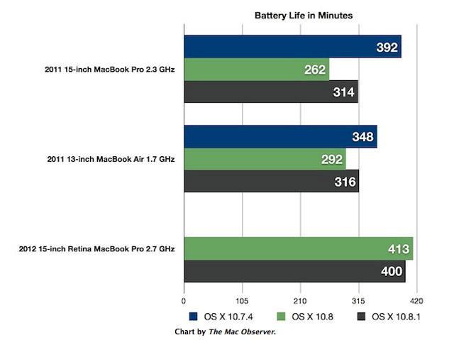 батарея os x 10.8.1