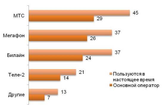 Популярные сотовые операторы в России