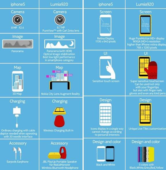 Инфографика iPhone 5 и Lumia 920