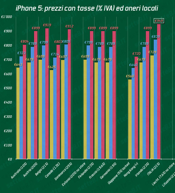 График цен на iPhone 5