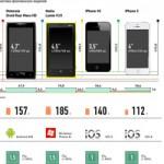 Инфографика: iPhone 5 и его конкуренты