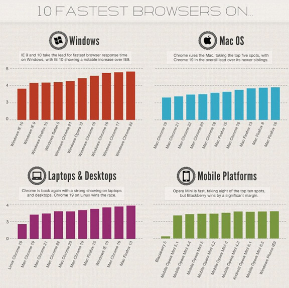 браузеры для Mac и Windows