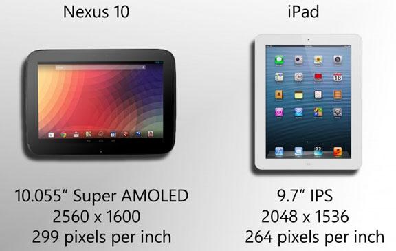 Характеристики экранов iPad 4 и Nexus 10