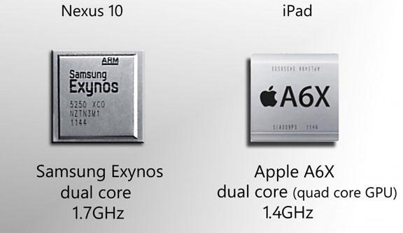 Характеристики процессоров iPad 4 и Nexus 10