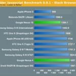 iPad 4 и iPhone 5 в два раза быстрее, чем новые мобильные устройства от Google