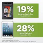 iPad mini почти на 30% популярнее Kindle Fire