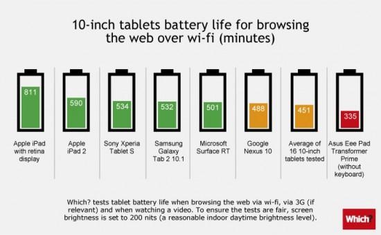 """Сравнение 10"""" планшетов по времени работы от батареи"""