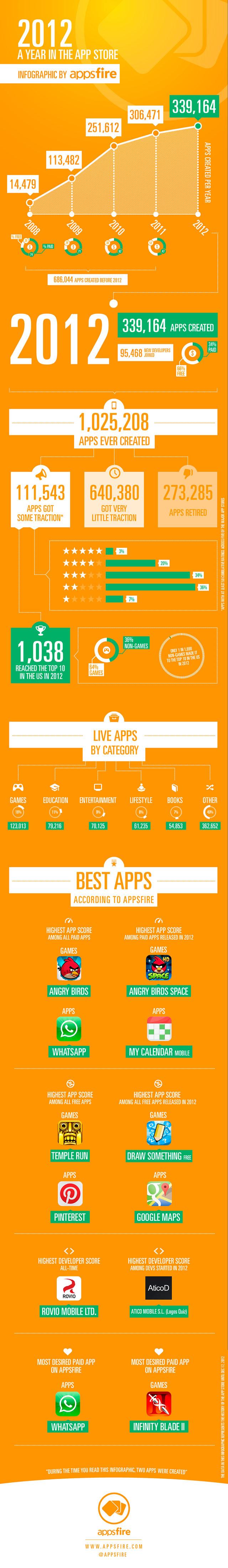 Успехи App Store за 2012 год