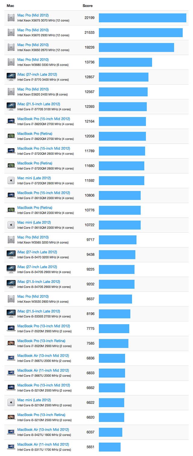 Тесты Mac за 2012 год