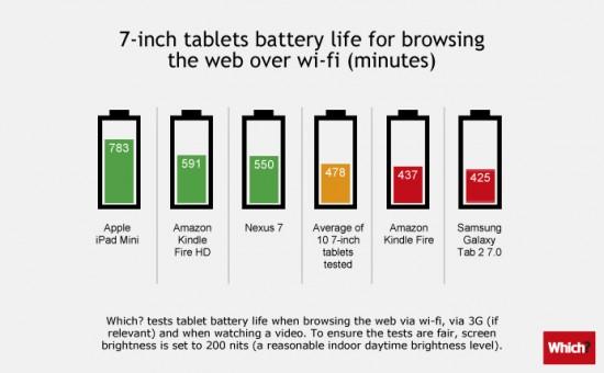 """Сравнение 7"""" планшетов по времени работы от батареи"""