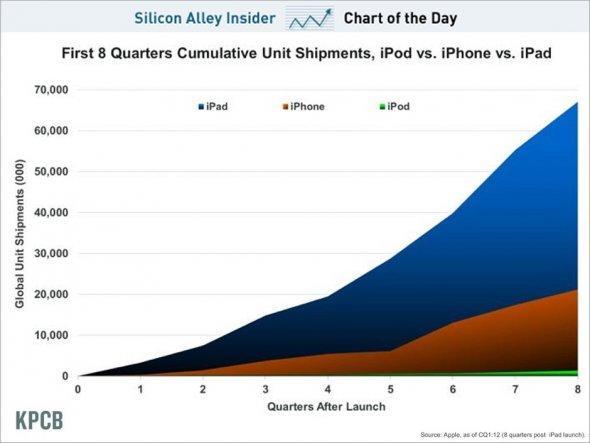 iPad и iPhone доминируют над iPod