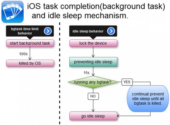 Настоящая многозадачность на iOS