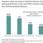 Пользователи США не удовлетворены пятым iPhone