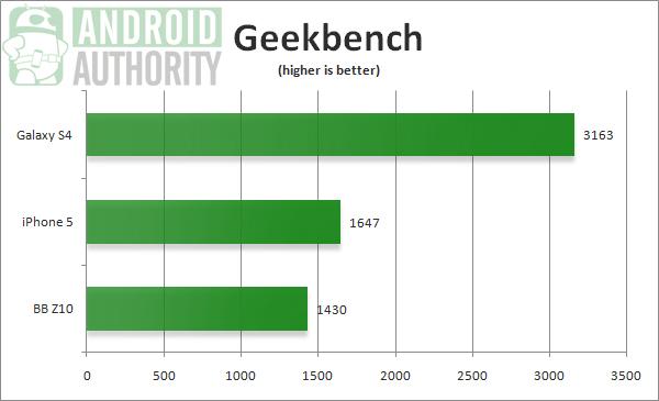 Тест Geekbench на Galaxy S IV