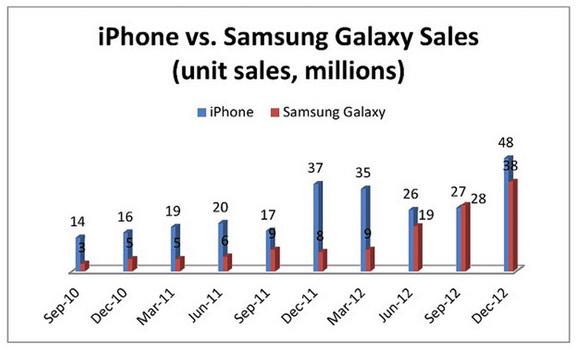 iPhone обходит Galaxy по продажам