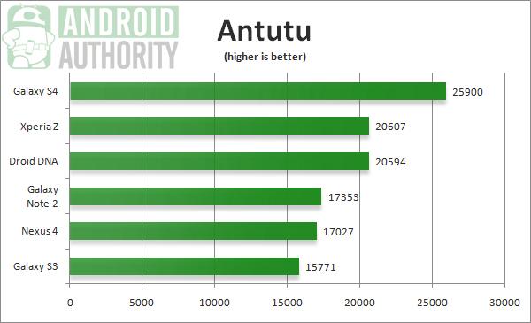 Тест Antutu на Galaxy S IV