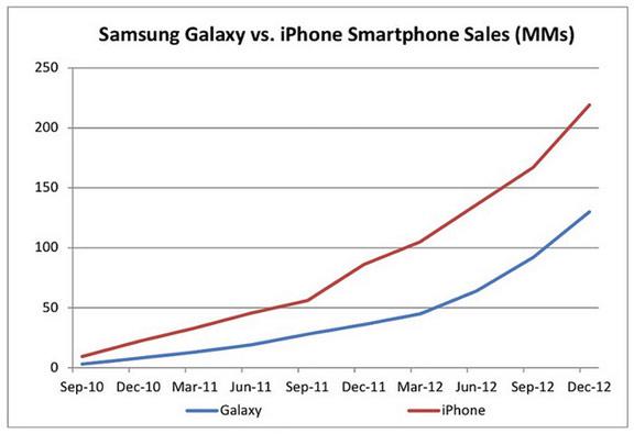 Продажи iPhone идут активнее чем Galaxy