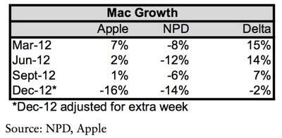Растущие продажи Mac