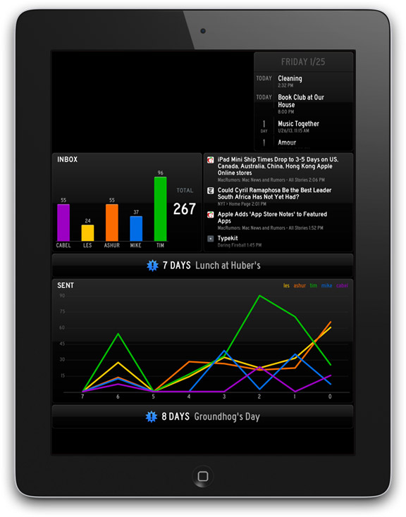 Дашборд для iPad