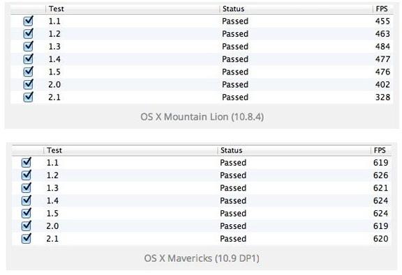 Сравнение производительности OS X 10.8.4 и Mavericks