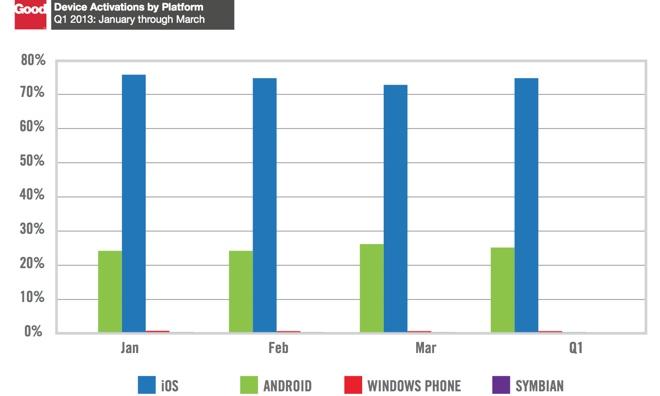 Количество активаций девайсов за 2013 год