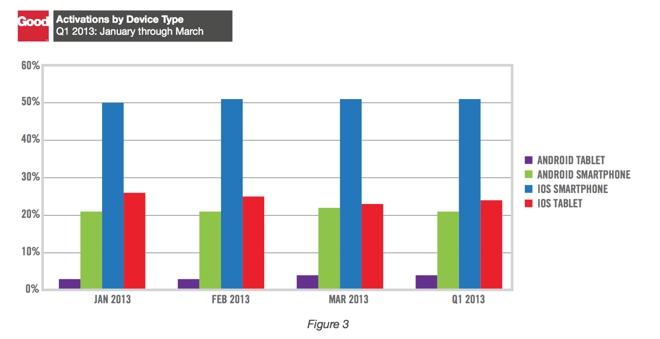 Количество активация планшетов и телефонов за 1-й квартал 2013 года