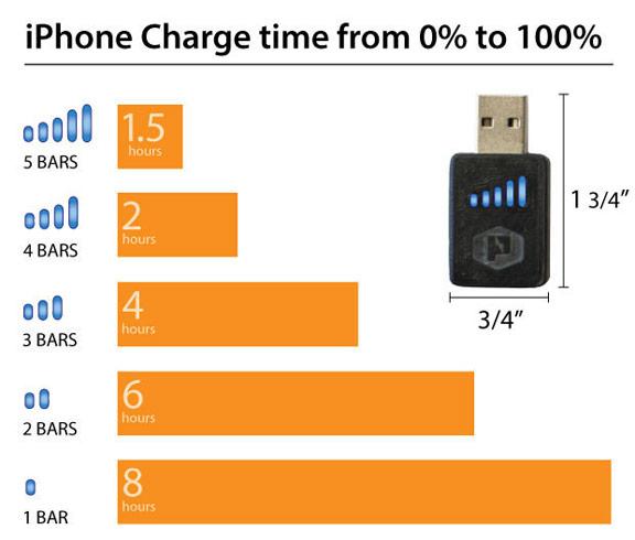 Как быстро зарядить iPad?