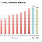 Неофициальный отчет о доходах магазина iTunes за третий квартал 2013 года