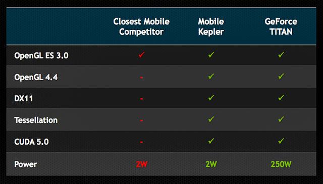 Графический чип с низким энергопотреблением для мобильных устройств