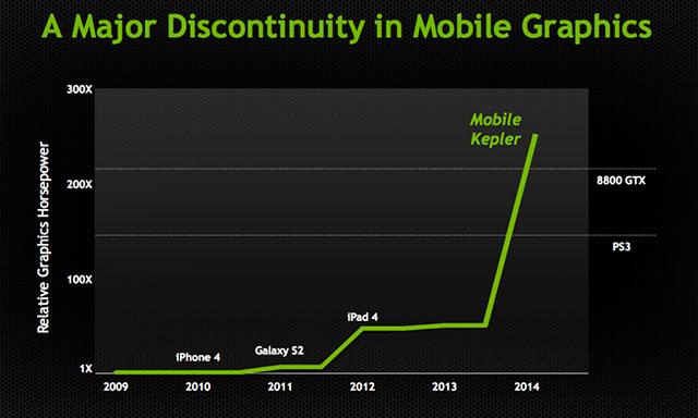 Новые производительные чипы от Nvidia