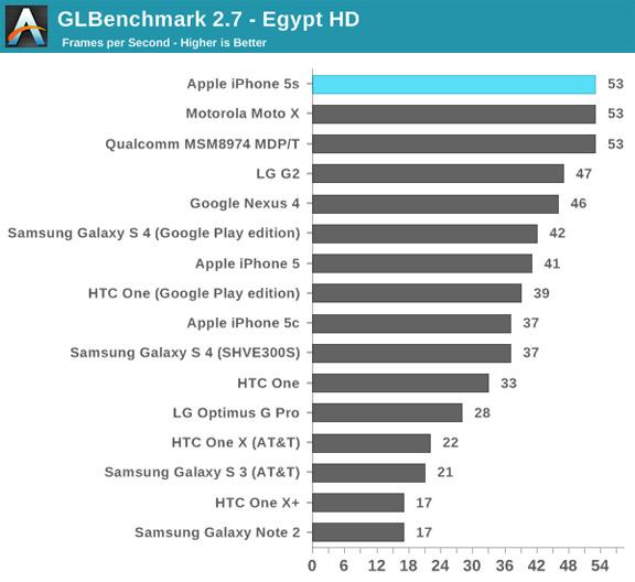 GLBenchmark Egypt HD