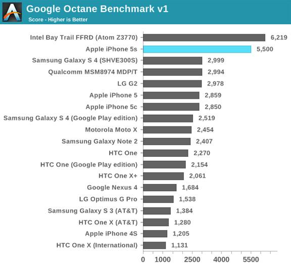 Google Octane benchmark
