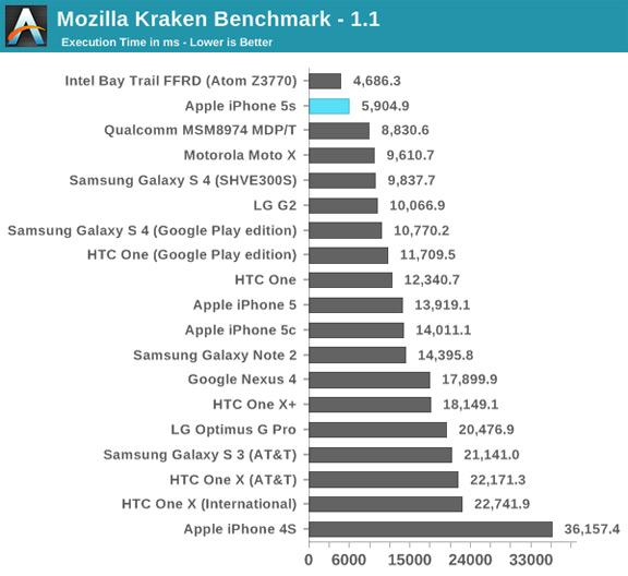 Mozilla Kraken benchmark