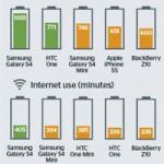 Время автономной работы новых iPhone меньше, чем у конкурентов. Исследования Which?