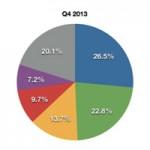 Доля компьютеров Mac на рынке США постепенно растет