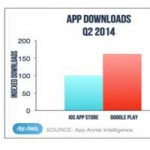 Приложения для iOS приносят больше прибыли, чем программы для Android
