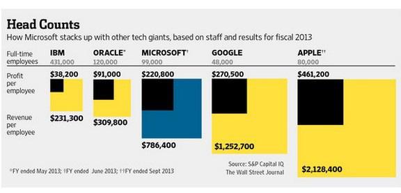 Apple, Google и Microsoft