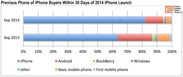 Пользователи Android переходят на iPhone 6/6 plus не так охотно, как на предыдущие iPhone