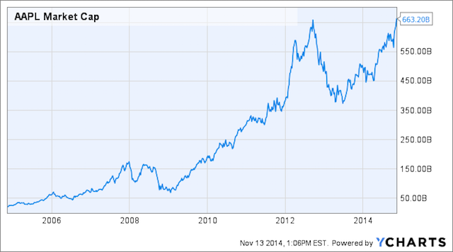 Капитализация Apple установила новый рекорд