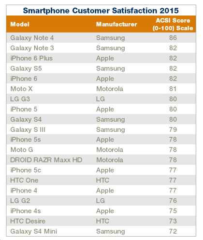 ACSI-Smartphone-Rankings