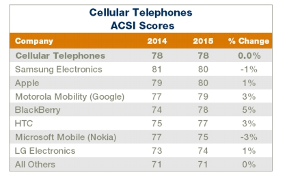 ACSI-Smartphone-Rankings_2